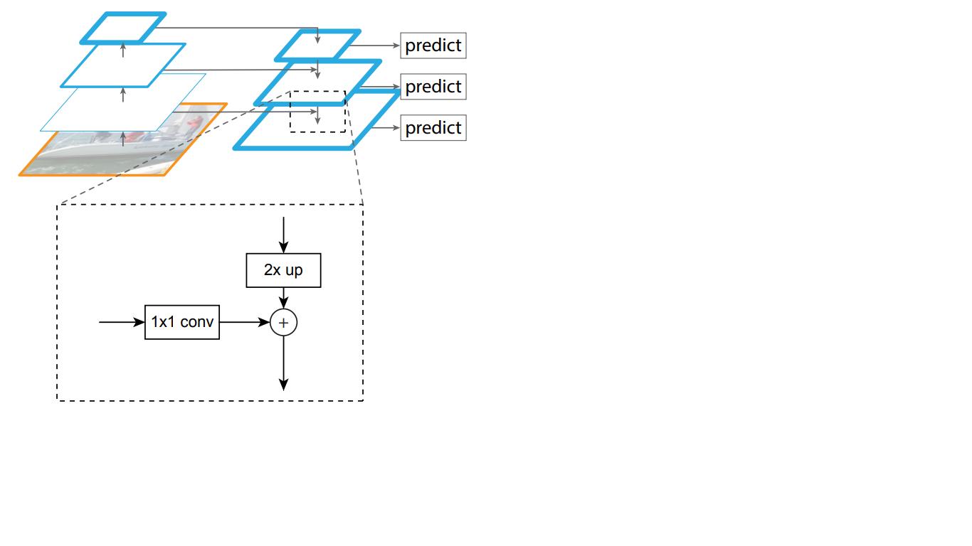 Архитектура нейронной сети RetinaNet - 5