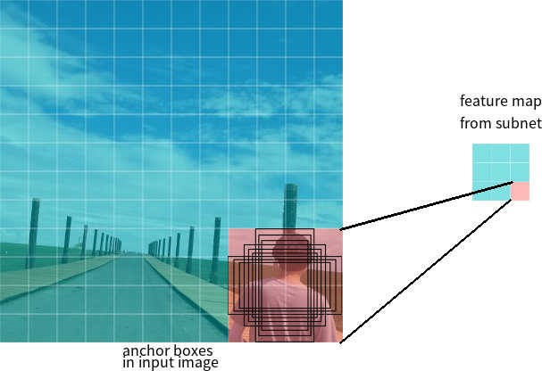 Архитектура нейронной сети RetinaNet - 7