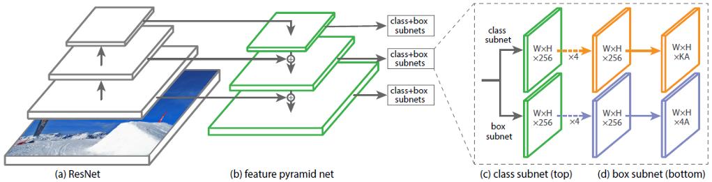 Архитектура нейронной сети RetinaNet - 1