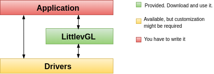 Интеграция в проект LVGL графической библиотеки для микроконтроллеров - 2