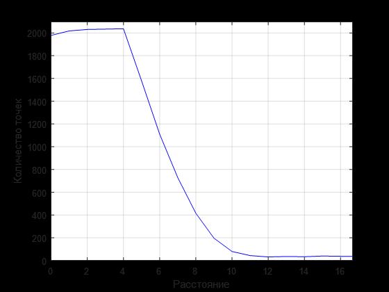 Линейная аппроксимация комбинации линий по набору зашумленных точек - 11