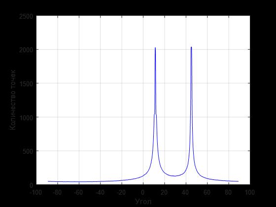 Линейная аппроксимация комбинации линий по набору зашумленных точек - 12