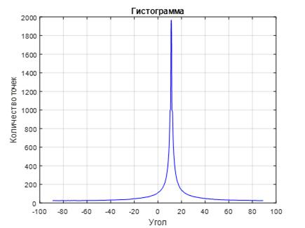 Линейная аппроксимация комбинации линий по набору зашумленных точек - 13