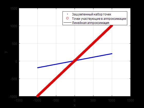 Линейная аппроксимация комбинации линий по набору зашумленных точек - 14