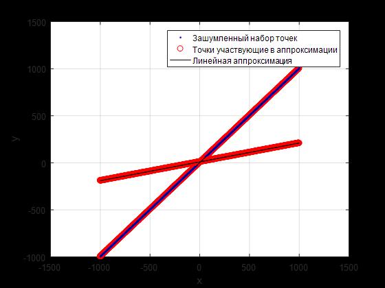 Линейная аппроксимация комбинации линий по набору зашумленных точек - 15