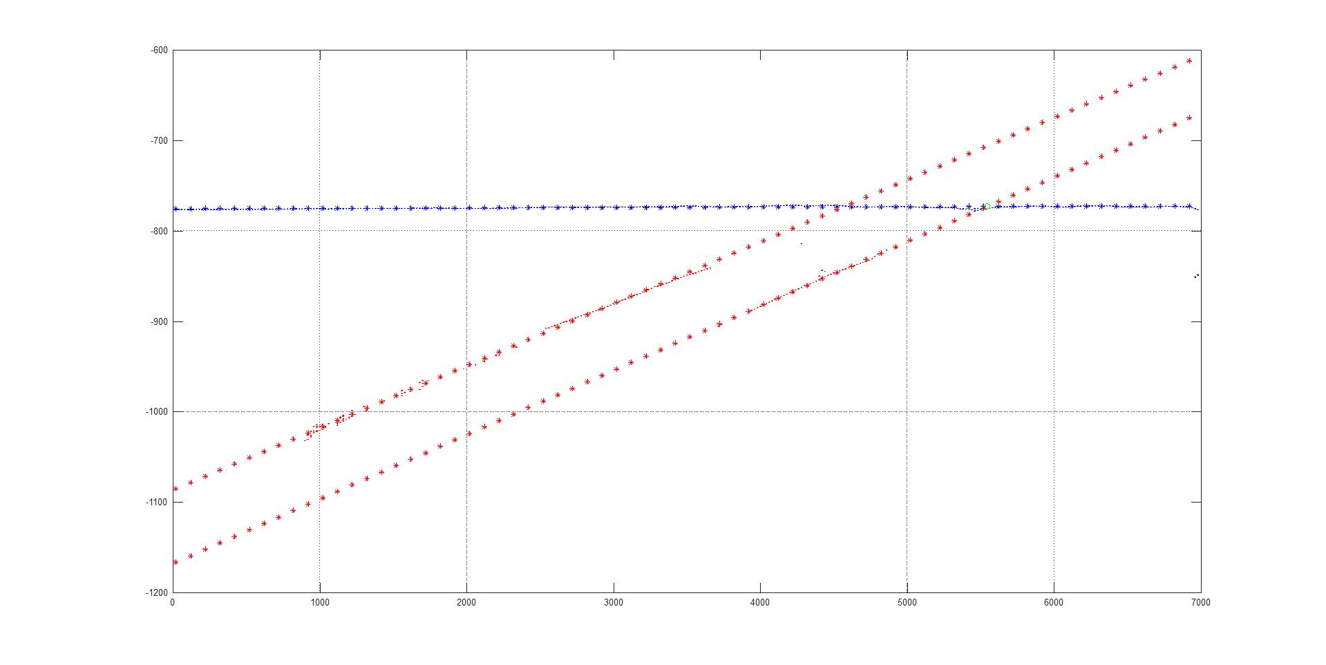 Линейная аппроксимация комбинации линий по набору зашумленных точек - 18