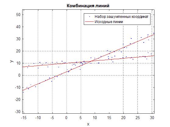 Линейная аппроксимация комбинации линий по набору зашумленных точек - 2