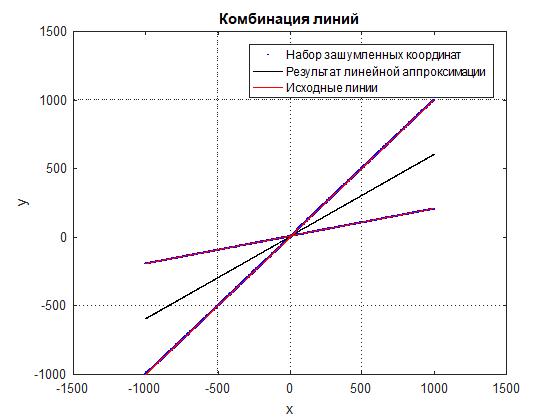 Линейная аппроксимация комбинации линий по набору зашумленных точек - 3