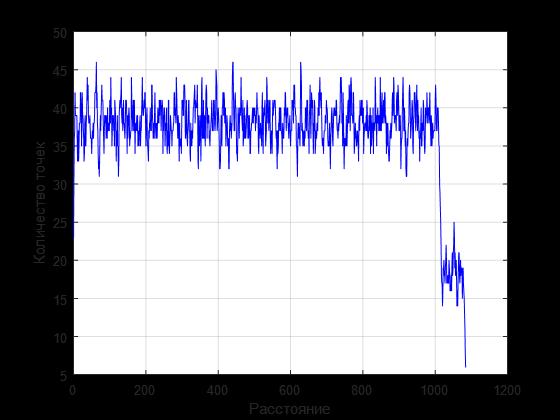 Линейная аппроксимация комбинации линий по набору зашумленных точек - 9