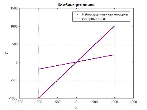 Линейная аппроксимация комбинации линий по набору зашумленных точек - 1