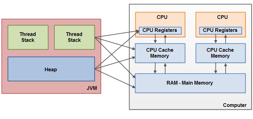 Многопоточность. Модель памяти Java (часть 2) - 2