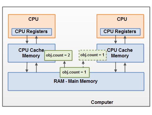 Многопоточность. Модель памяти Java (часть 2) - 3