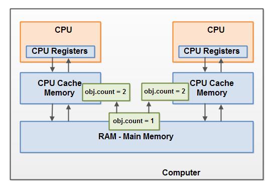 Многопоточность. Модель памяти Java (часть 2) - 4