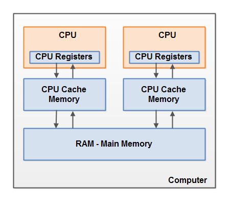 Многопоточность. Модель памяти Java (часть 2) - 1