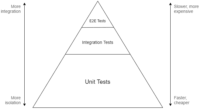 Юнит-тесты переоценены - 3