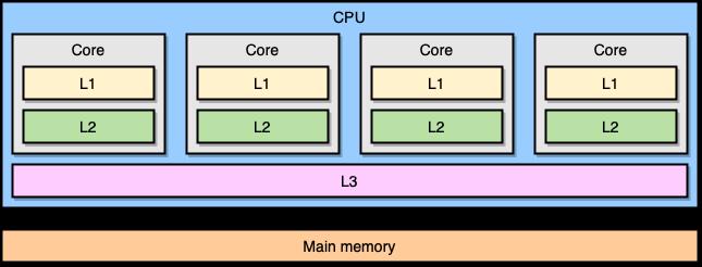 Go и кэши CPU - 2