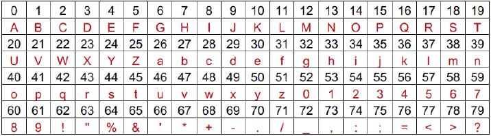 Alphabet for encoding