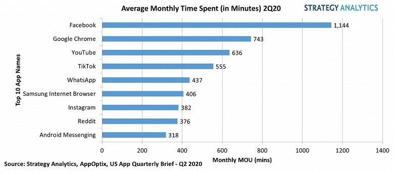 По подсчетам Strategy Analytics, среднее использование приложений для смартфонов за год увеличилось почти на 20 минут в день