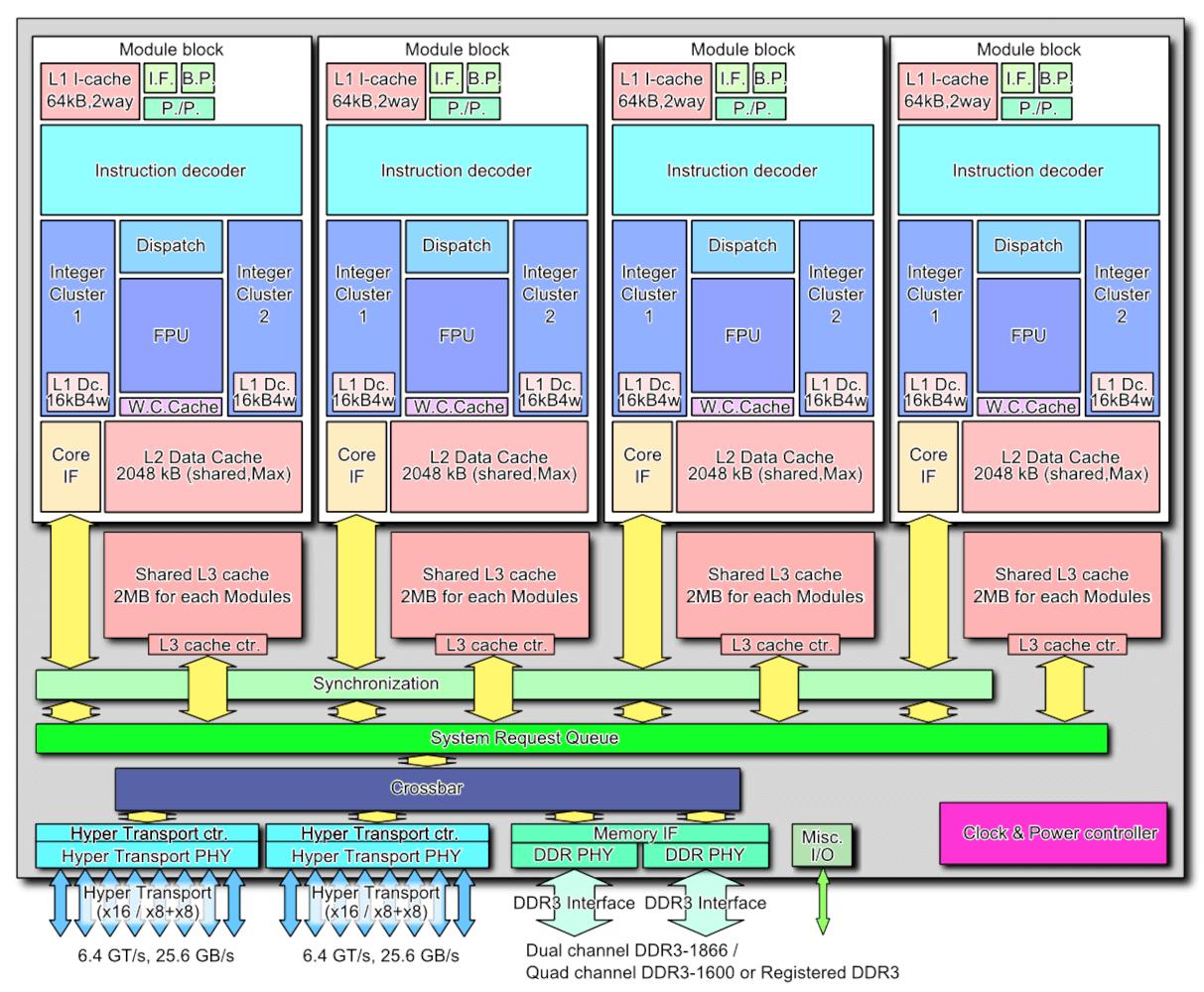 Расцвет, падение и возрождение AMD - 14