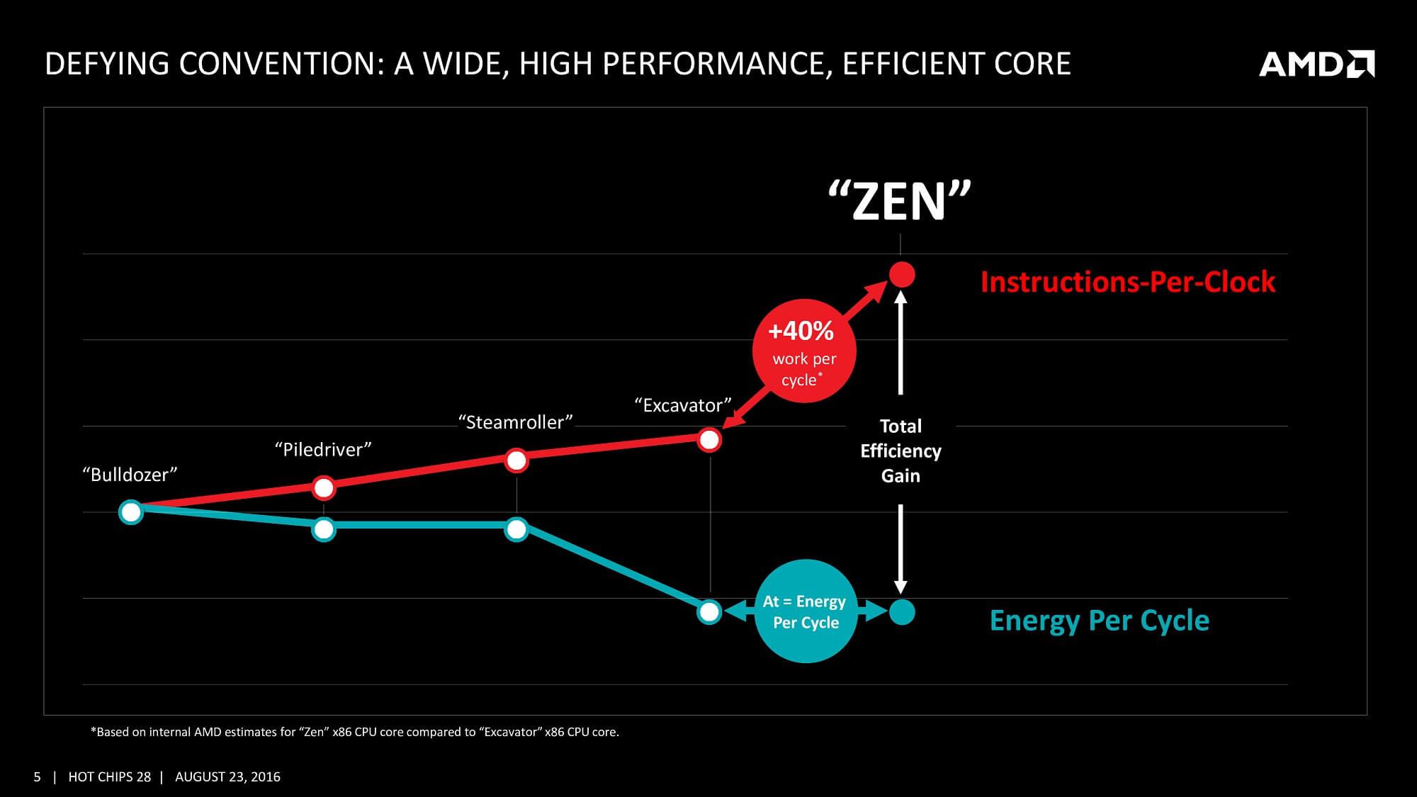 Расцвет, падение и возрождение AMD - 18