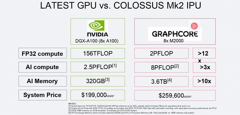 Самый монструозный GPU Nvidia неожиданно получил сильного конкурента. Представлен Graphcore Colossus MK2 GC200 IPU