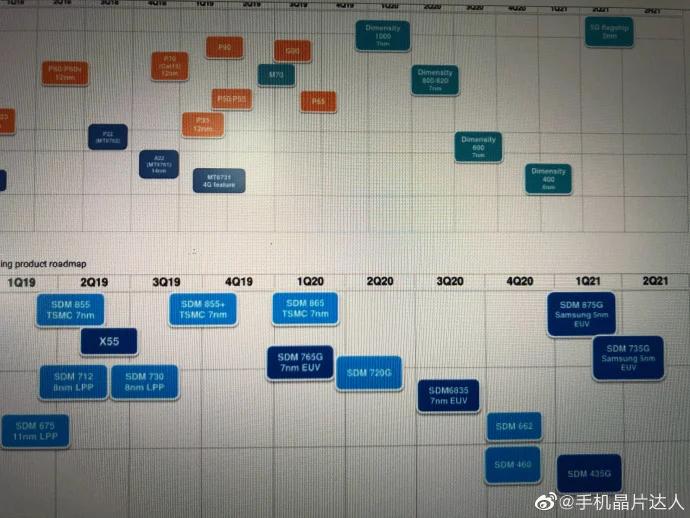Большая утечка: сроки выхода Snapdragon 875G, Snapdragon 735G, Snapdragon 435G и других платформ Qualcomm
