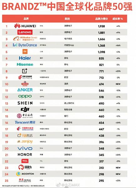 Huawei, Xiaomi, Bytedance и OnePlus возглавили рейтинге лучших китайских брендов
