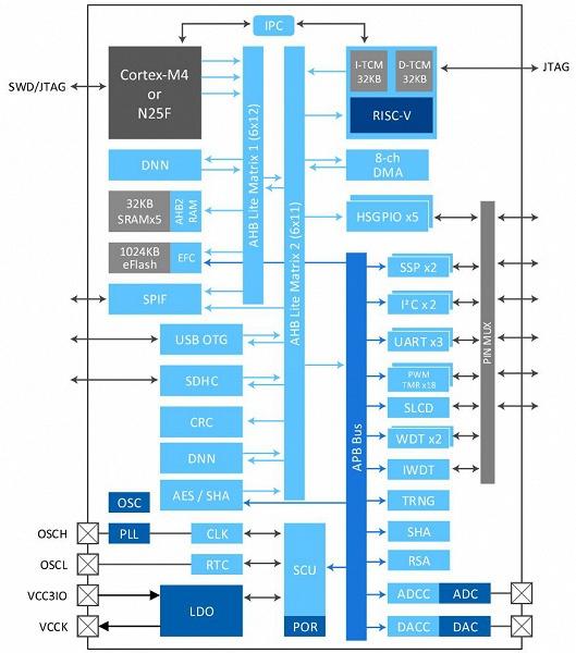 У Faraday готова однокристальная платформа Ariel для IoT