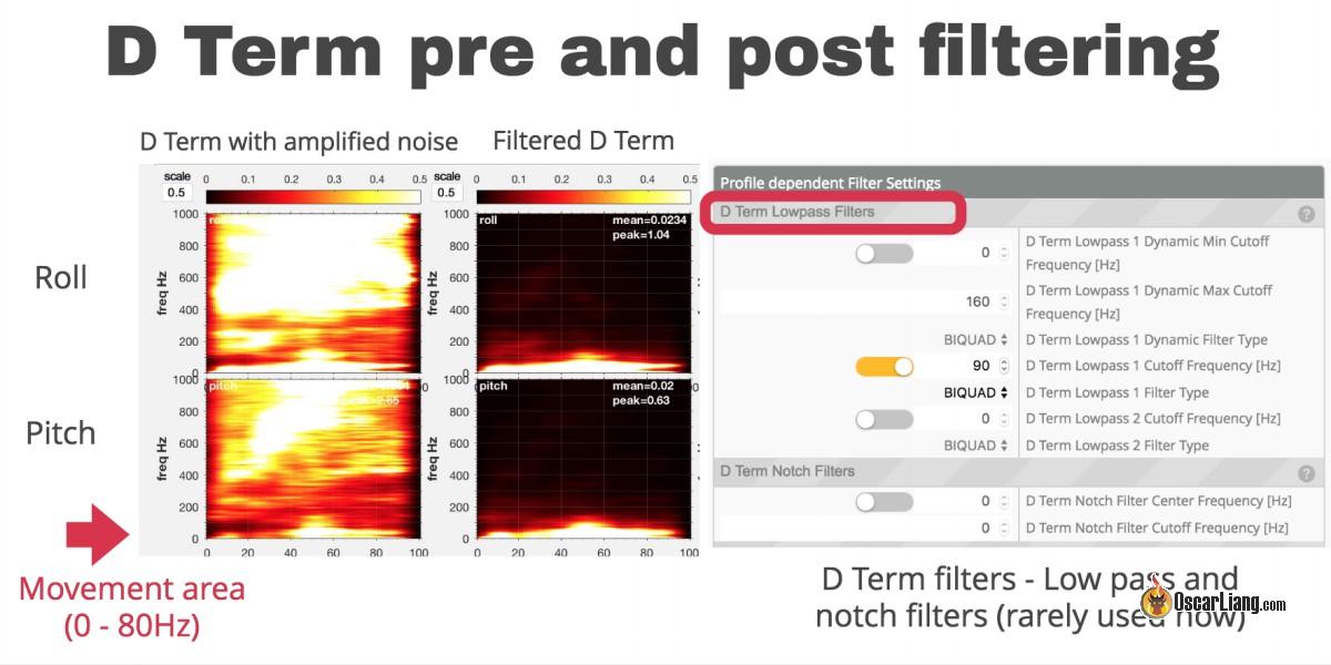 FPV Квадрокоптер: Фильтрация в Betaflight - 10