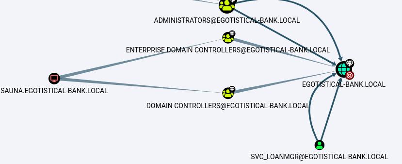 HackTheBox. Прохождение Sauna. LDAP, AS-REP Roasting, AutoLogon, DCSync атака - 21