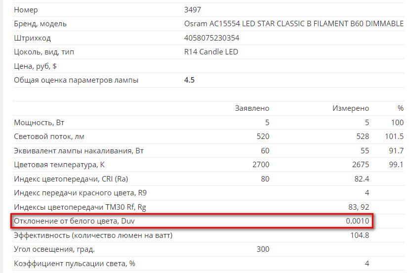 Lamptest.ru: 5 лет, 3500 ламп, новые возможности - 5
