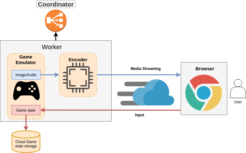 Облачный гейминг с открытым исходным кодом на WebRTC: p2p, мультиплеер, zero latency - 3