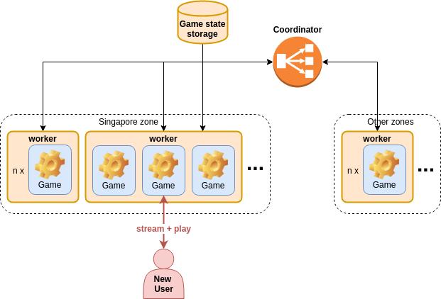 Облачный гейминг с открытым исходным кодом на WebRTC: p2p, мультиплеер, zero latency - 5