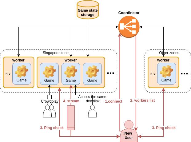 Облачный гейминг с открытым исходным кодом на WebRTC: p2p, мультиплеер, zero latency - 6