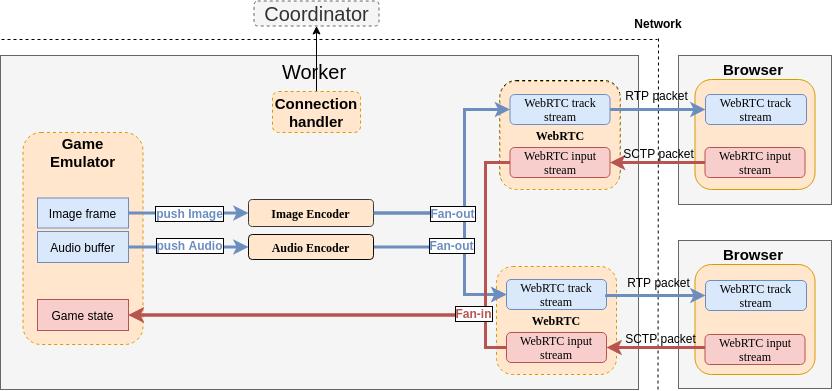 Облачный гейминг с открытым исходным кодом на WebRTC: p2p, мультиплеер, zero latency - 7