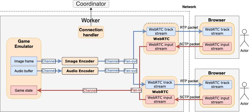 Облачный гейминг с открытым исходным кодом на WebRTC: p2p, мультиплеер, zero latency - 9