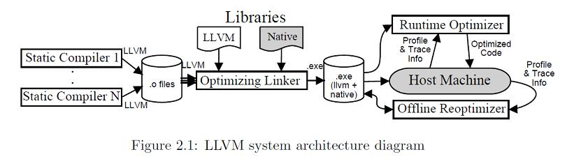 Что такое LLVM и зачем он нужен? - 1
