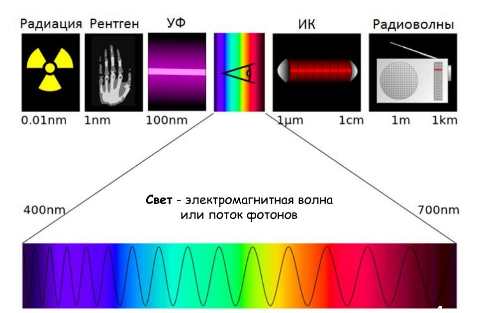 23 реинкарнации лазера, которые нас окружают в повседневной жизни - 2