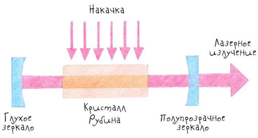 23 реинкарнации лазера, которые нас окружают в повседневной жизни - 6