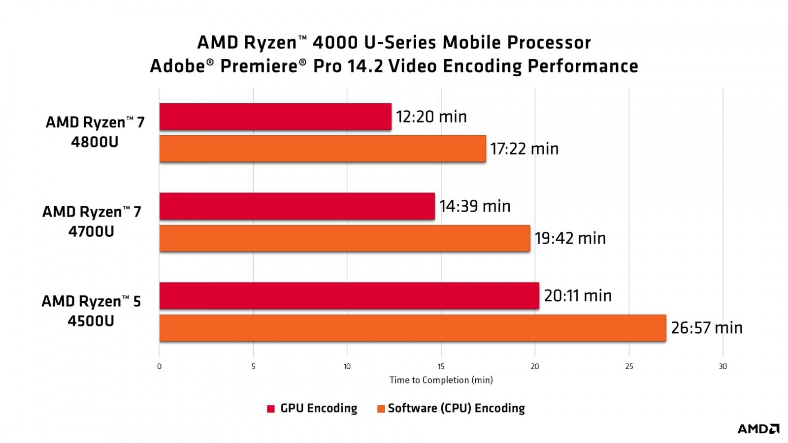 AMD представила 18 новых процессоров для настольных ПК - 10