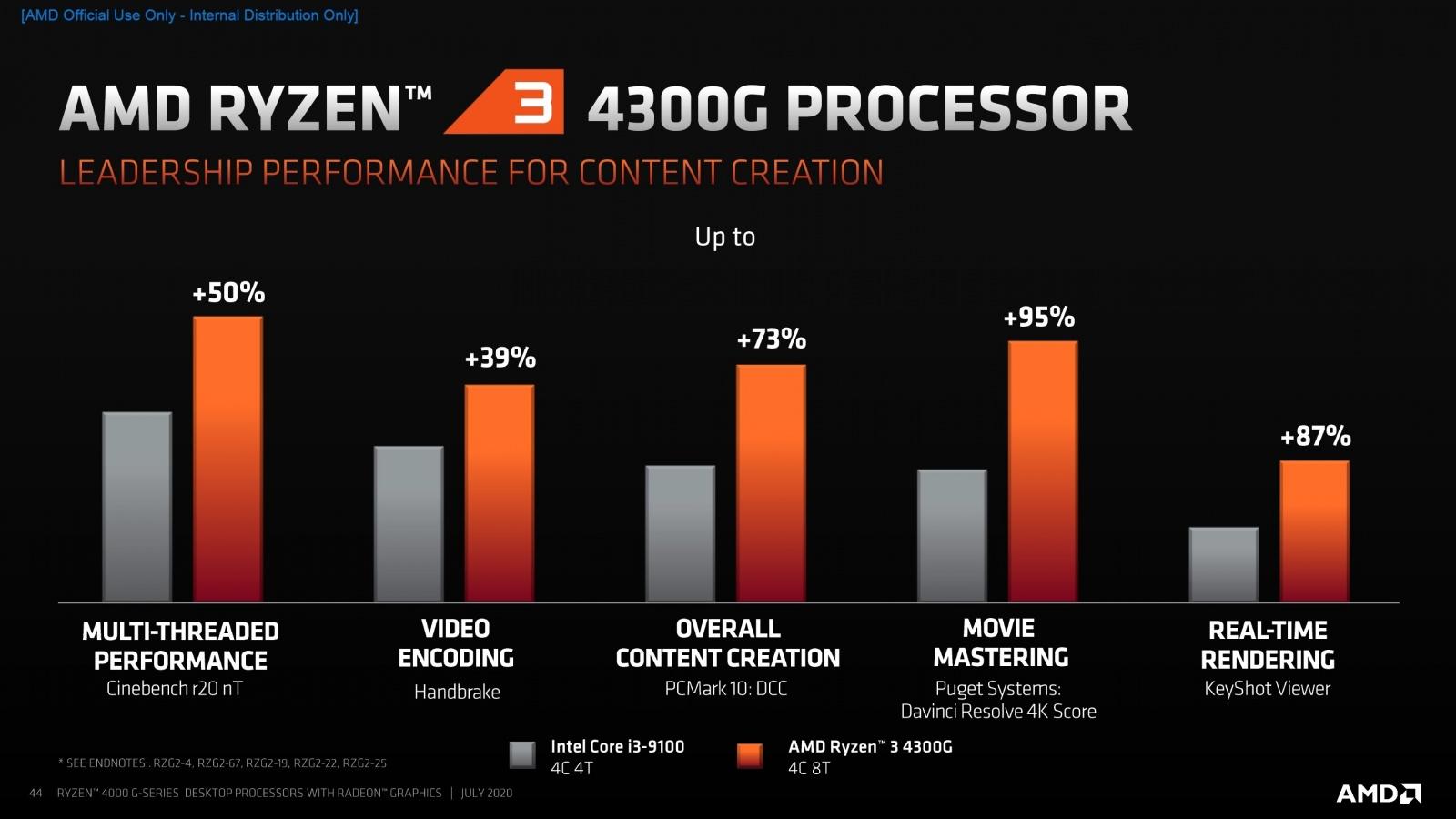 AMD представила 18 новых процессоров для настольных ПК - 6