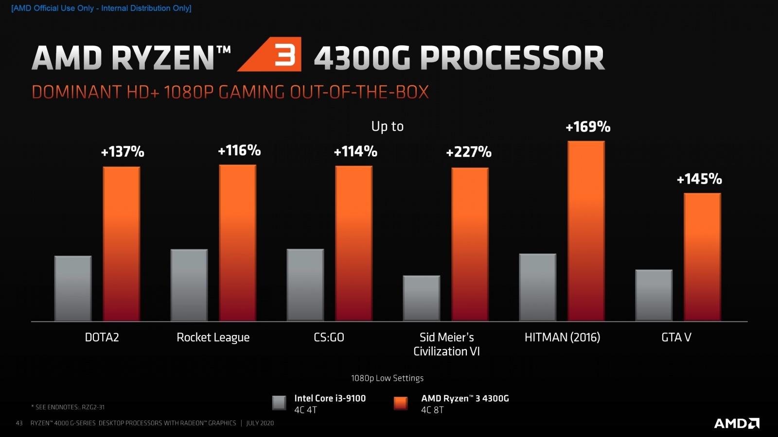 AMD представила 18 новых процессоров для настольных ПК - 7
