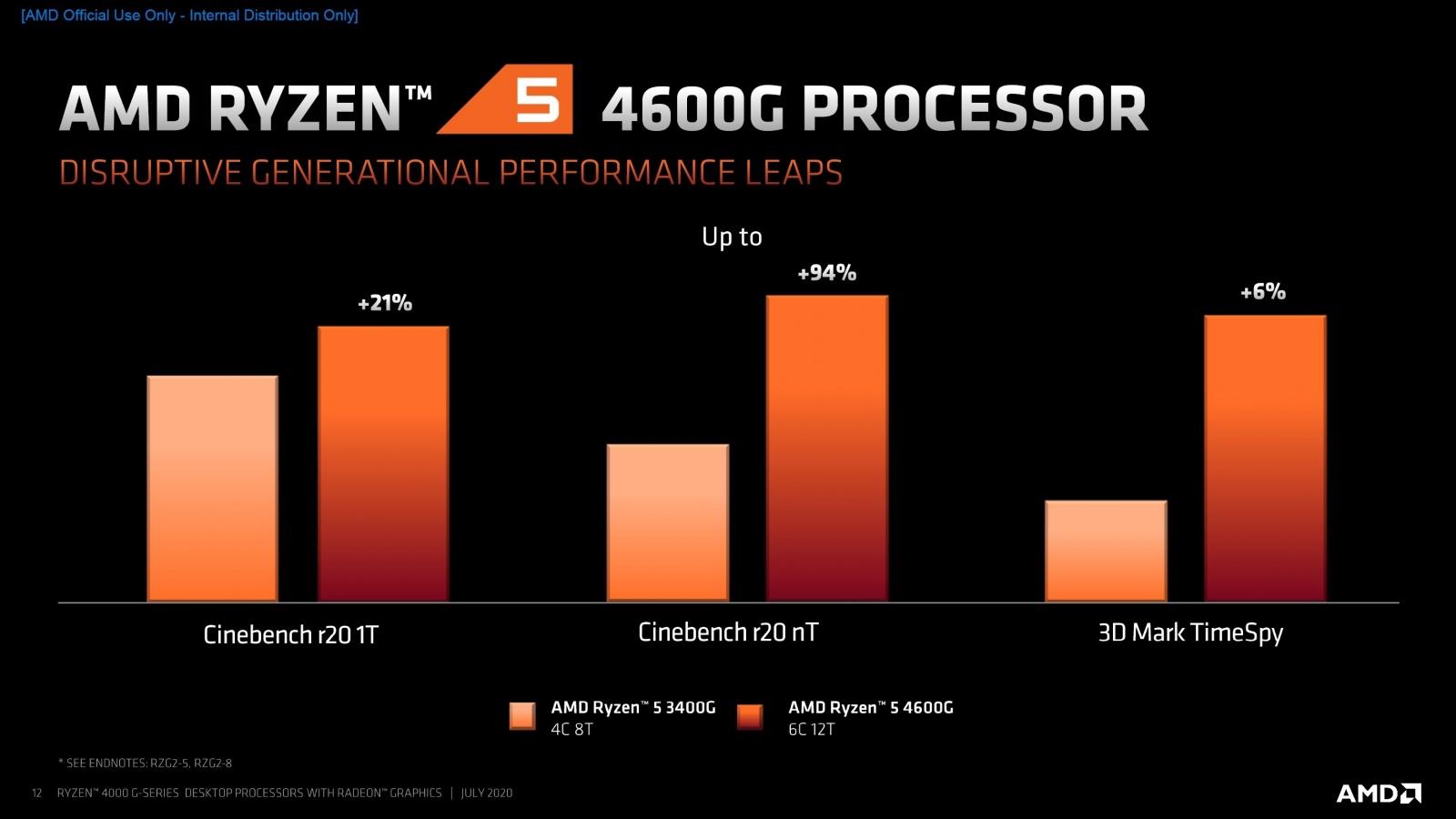 AMD представила 18 новых процессоров для настольных ПК - 8