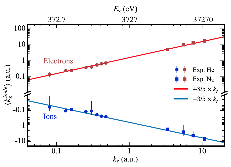 Давление света: подтверждение 90-летней теории об импульсах фотонов - 3