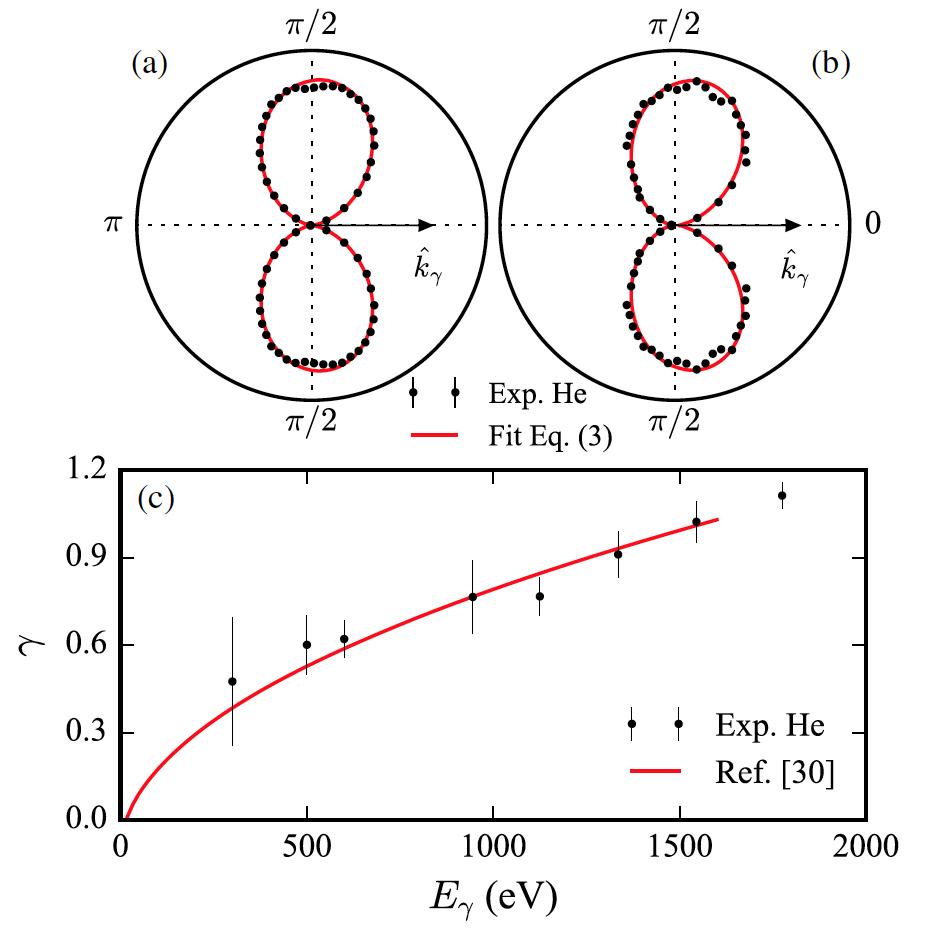 Давление света: подтверждение 90-летней теории об импульсах фотонов - 6
