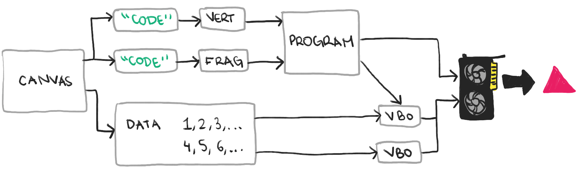 Минимальный WebGL в 75 строках кода - 2