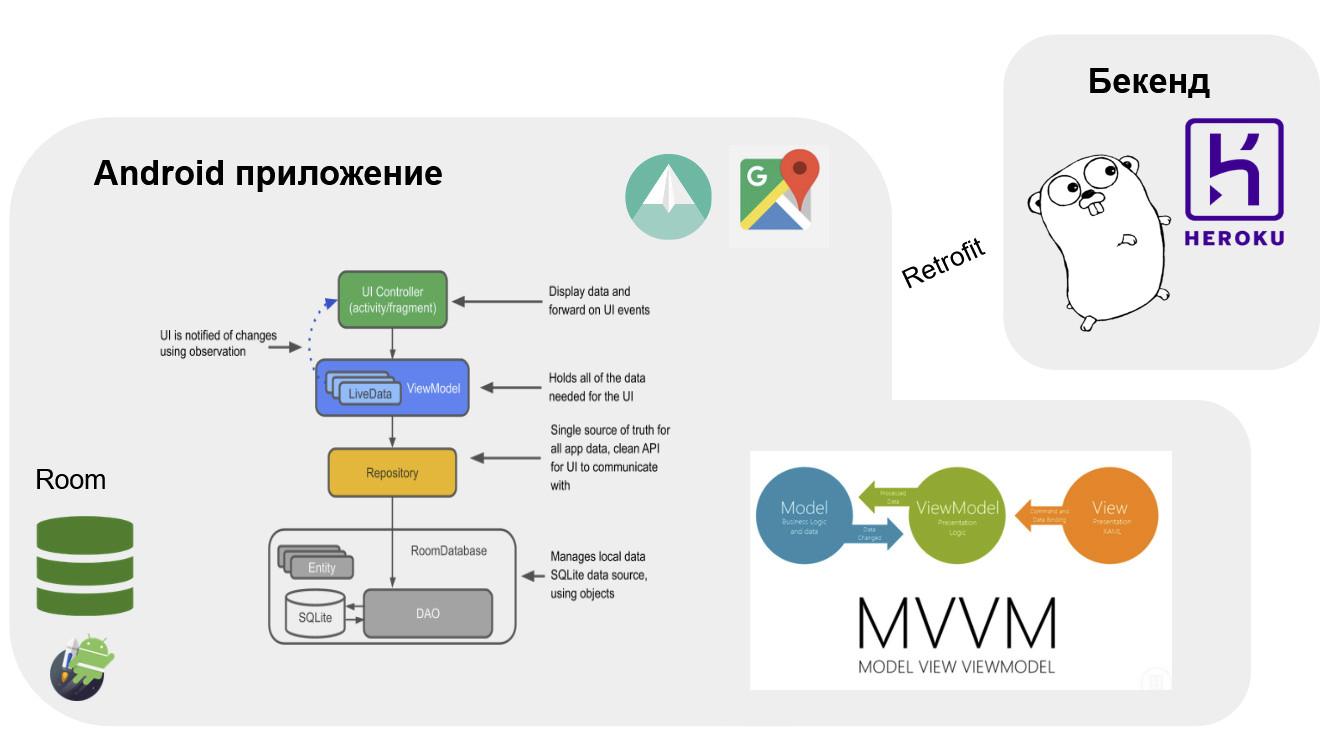 Выпускники семестрового курса «Разработка приложений на Android», Технопарк Mail.ru - 7