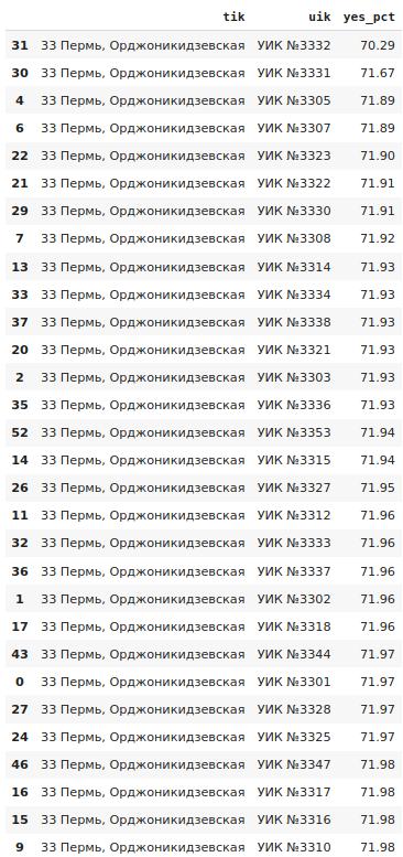 Аномалии общероссийского голосования по поправкам к Конституции России. Часть 1 - 12