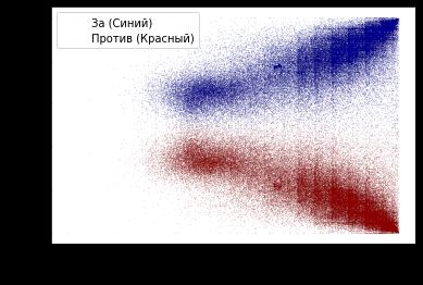 Аномалии общероссийского голосования по поправкам к Конституции России. Часть 1 - 7