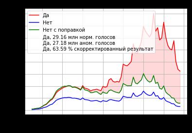 Аномалии общероссийского голосования по поправкам к Конституции России. Часть 1 - 8